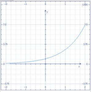 Grafico 2D matematica word