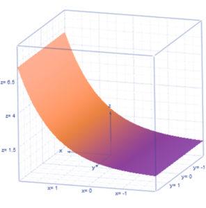 Grafico 3D matematica word